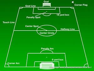 Labeled Soccer Field