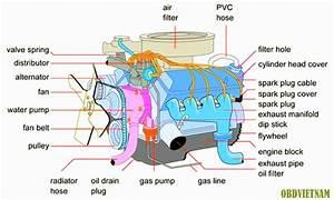 Basic Engine Diagrams, Basic, Free Engine Image For User ...