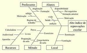 Diagrama De Ishikawa  Guia Completo Passo A Passo