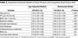 Medicine Chart For Elderly Increased Pulse Pressure And Risk Of Heart Failure In The
