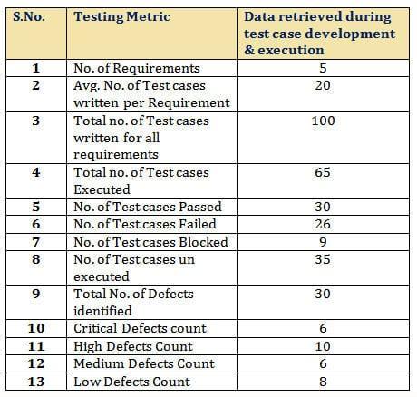 important software test metrics  measurements