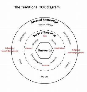 Ib Theory Of Knowledge I