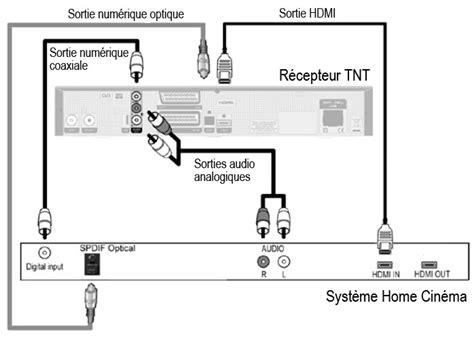 regler antenne tnt maison design hompot