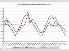 ForecastAdvisor Weather Forecast Accuracy Blog
