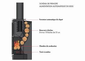 Poele A Granule Evacuation Par Le Haut : poele bois haut rendement energies naturels ~ Premium-room.com Idées de Décoration