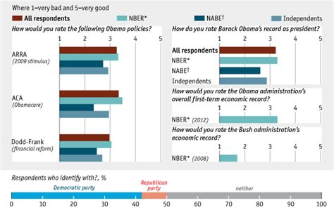 bureau for economic research asking the experts the economist