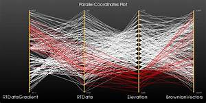 Vtk  Examples  Python  Infovis  Parallelcoordinatesview