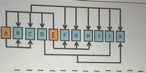 Solved  Given The Dependency Diagram Below  Create The Set