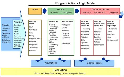 logic templates logic model templates invitation template