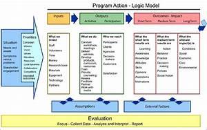 logic model templates invitation template With logic model template microsoft word