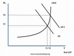 Investment And Aggregate Demand