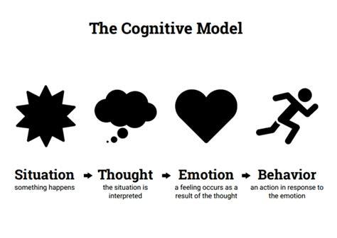 simple cbt model worksheet therapist aid
