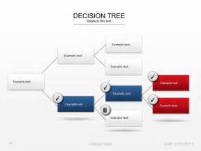 Yes No Decision Tree Template