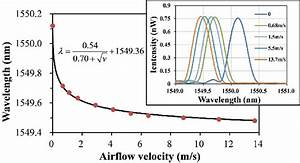 Bragg Wavelength Versus Airflow Velocity  Inset Of The Fig