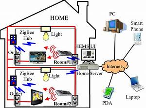 Proposed Hems Architecture Based On Zigbee Communication