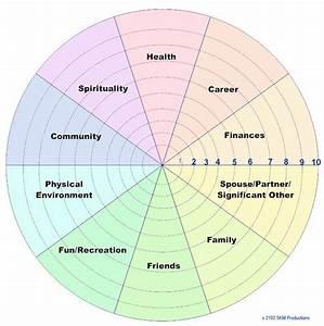 Life Coaching Wheel Diagram