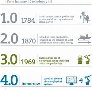 Industry 4 0: The Fourth Industrial Revolution - MultiCam