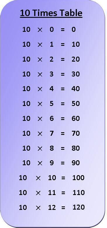 Table of 11, multiplication table of 11 pdf download, 11 times table. 10 Times Table Multiplication Chart   Exercise on 10 Times ...