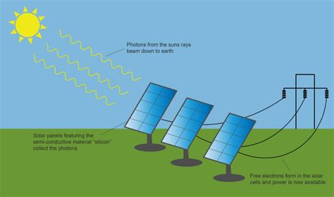 diagram of solar power renewable energy explained numbers