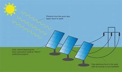 Energy Renewable Solar Diagram Sun Explained Numbers