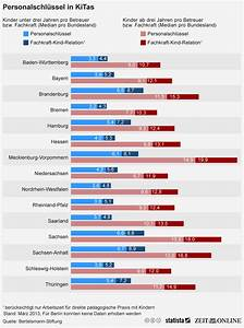 Personalschlüssel Kita Berechnen : infografik personalschl ssel in kitas statista ~ Themetempest.com Abrechnung