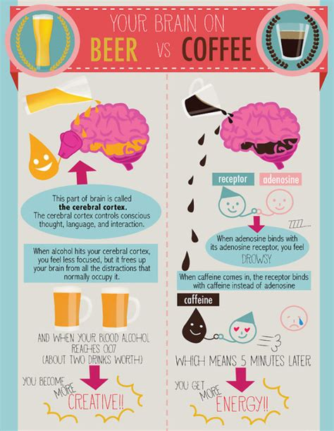 If drinking coffee reduces the quality of your sleep, then it will likely have the opposite effect and impair your overall brain function. YOUR BRAIN ON BEER vs. COFFEE (part 1) | Coffee infographic, Beer, Infographic