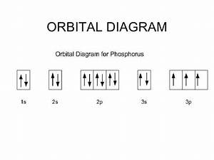 Wiring Diagram Database  The Orbital Diagram For A Ground