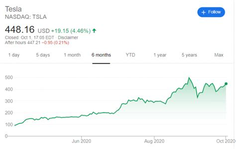 Tesla (TSLA) Is the 11th Company by a Market Cap in the ...