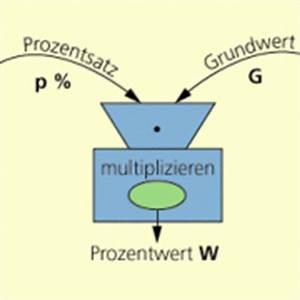 Steigerung Berechnen : prozentwerte berechnen in mathematik sch lerlexikon lernhelfer ~ Themetempest.com Abrechnung