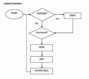 Block Diagram And Flowchart - Rob 421