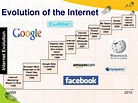 Introduce to internet1
