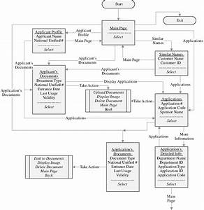 The Operation Flow Diagram