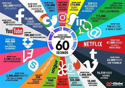 Seconds Every Happen Globe Internet Infographic Company