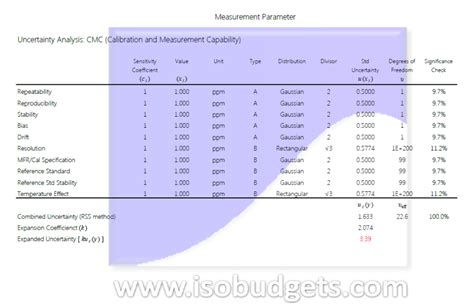 uncertainty budget  isobudgets
