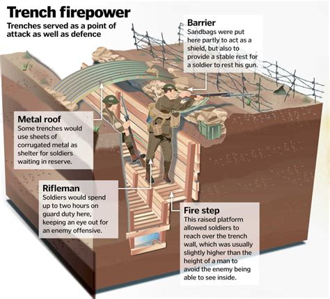 Life World War One Trench How Works Magazine
