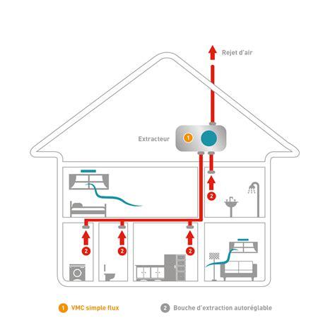ventilation cuisine ventilation mécanique contrôlée vmc simple flux