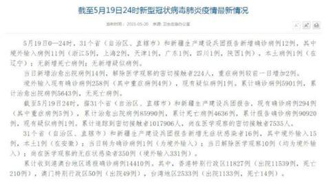 31省区市新增12例确诊 辽宁营口新增1例本土确诊 5月20日全国疫情最新消息情况-闽南网