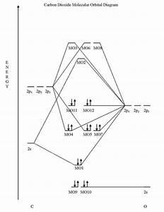 Molecular Orbital Diagram For Co