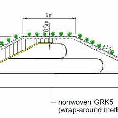 (PDF) APPLICATION OF GEOSYNTHETICS FOR OVERTOPPING LOADS ...