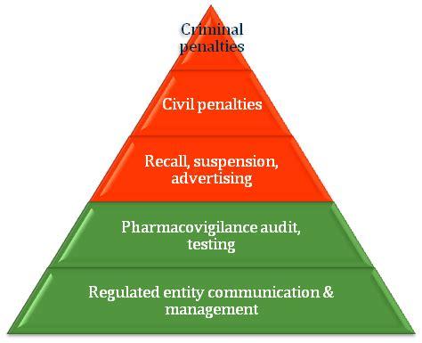 tga regulatory framework therapeutic goods