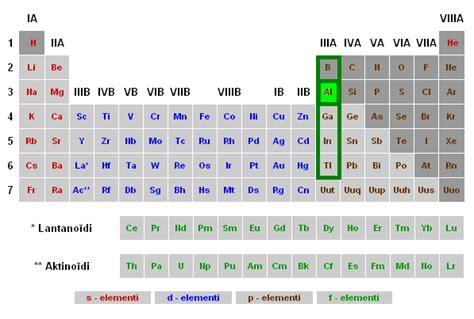Alumīnijs — teorija. Ķīmija, 11. klase.