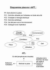 Diagramme Pieuvre   Aft  Climatiseur