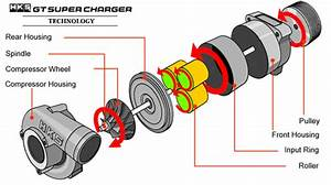 The Supercharger  U2013 All Hail The Supercharger   U2013 Cars Explained