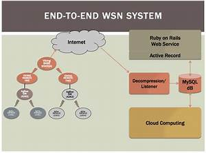Wireless Sensor Network System For Environmental Sensing  Cloud Computing