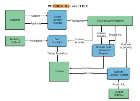 solved a level 1 data flow diagram decomposing the record