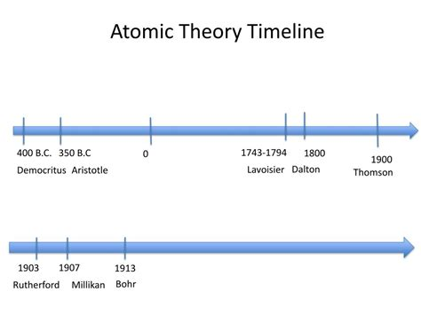 Ppt Composition Of An Atom Powerpoint Presentation Free