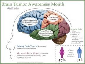 Brain Tumor In Children Brain cancer awareness june Brain Tumor