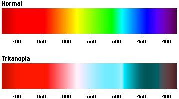 blue yellow color blind tritanopia blue yellow color blindness colblindor