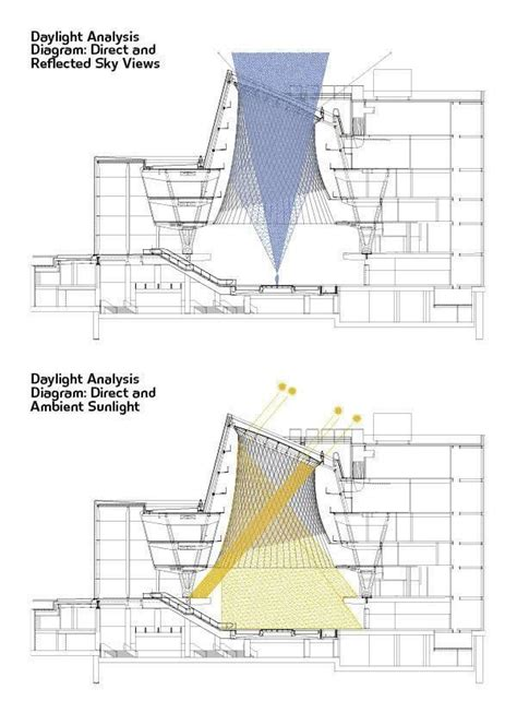 Light Roof Diagram by Daylight Analysis Diagrams Direct And Reflected Sky Views