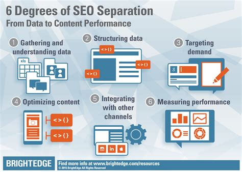 Seo Content by Content Performance Marketing And Seo Infographic Brightedge